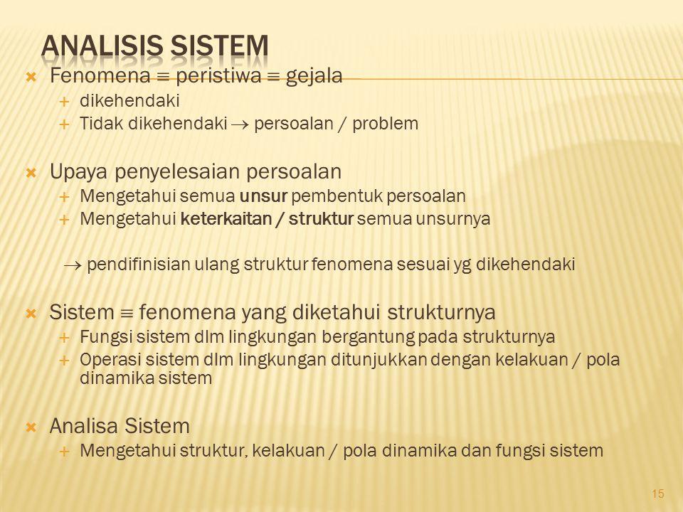 Analisis Sistem Fenomena  peristiwa  gejala