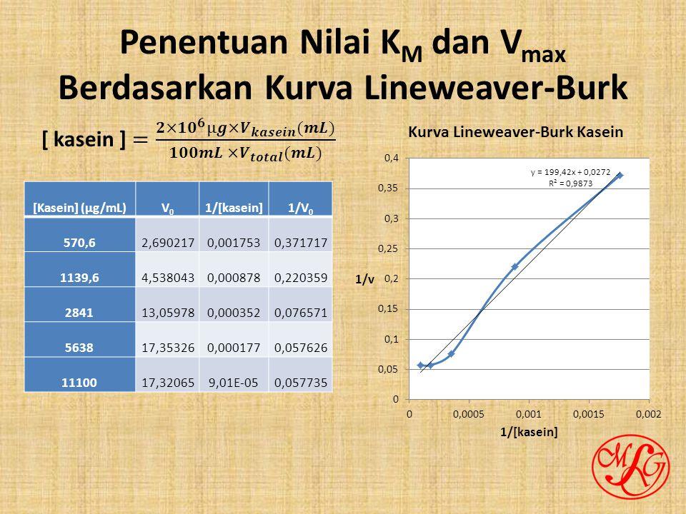 Penentuan Nilai KM dan Vmax Berdasarkan Kurva Lineweaver-Burk