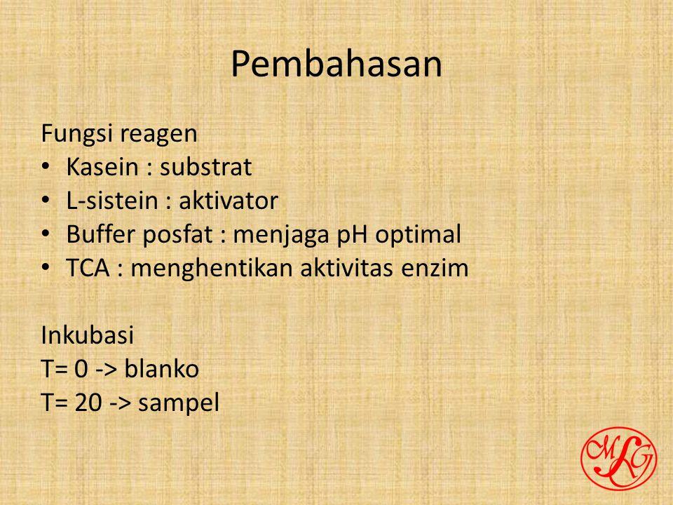 Pembahasan Fungsi reagen Kasein : substrat L-sistein : aktivator
