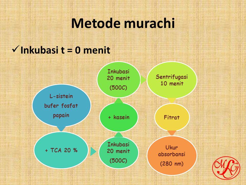 Metode murachi Inkubasi t = 0 menit L-sistein bufer fosfat papain