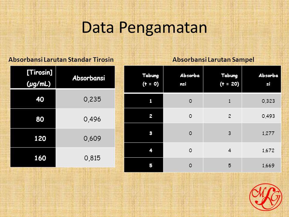 Data Pengamatan Absorbansi Larutan Standar Tirosin
