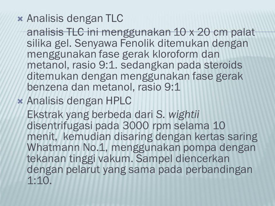 Analisis dengan TLC