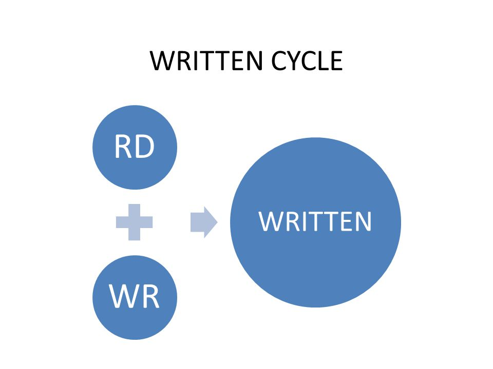 WRITTEN CYCLE RD WR WRITTEN