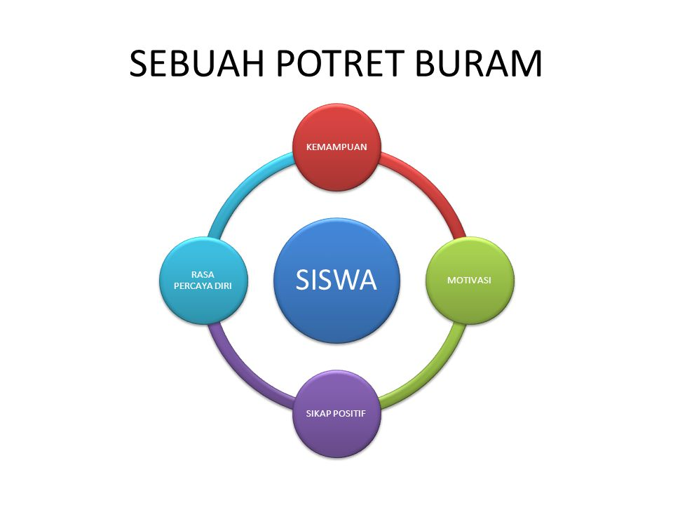 SEBUAH POTRET BURAM SISWA KEMAMPUAN MOTIVASI SIKAP POSITIF