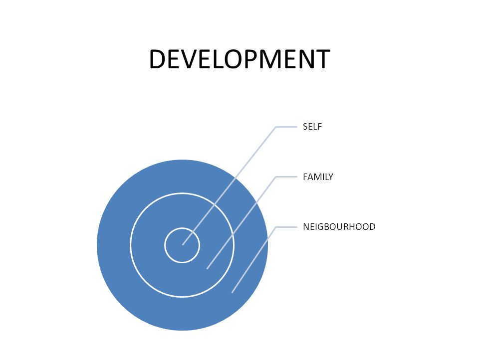 DEVELOPMENT SELF FAMILY NEIGBOURHOOD