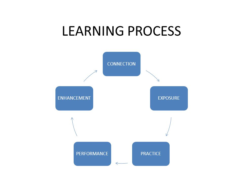 LEARNING PROCESS CONNECTION EXPOSURE PRACTICE PERFORMANCE ENHANCEMENT