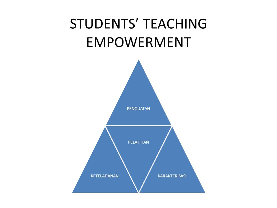 STUDENTS' TEACHING EMPOWERMENT