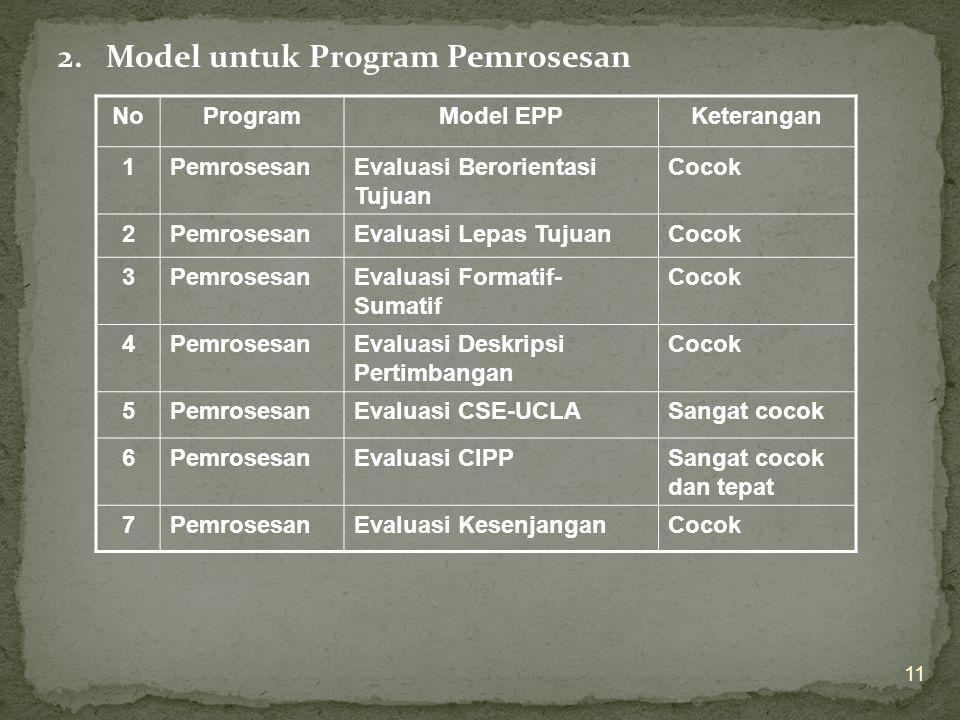 2. Model untuk Program Pemrosesan