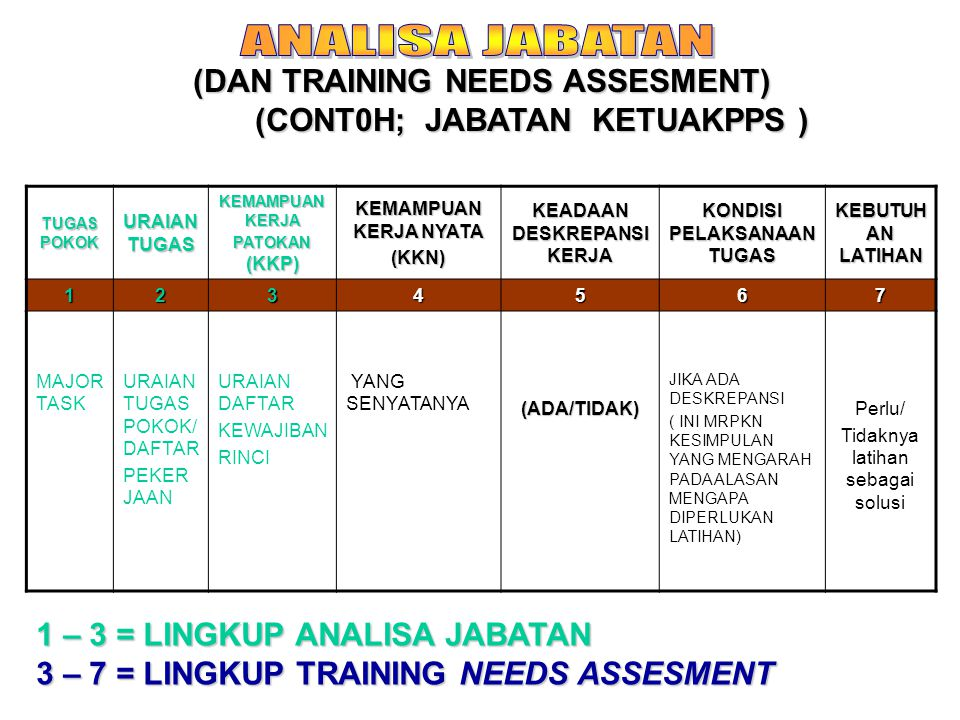 ANALISA JABATAN (DAN TRAINING NEEDS ASSESMENT)