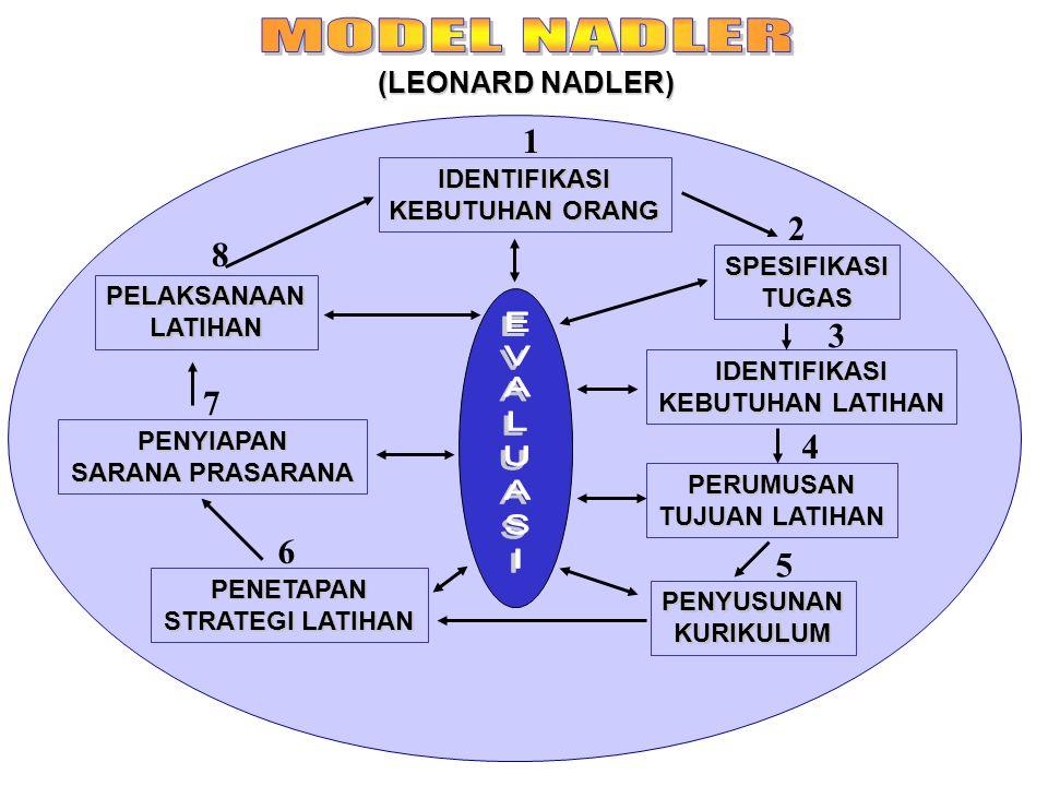 MODEL NADLER EVALUASI 1 2 8 3 7 4 6 5 (LEONARD NADLER) IDENTIFIKASI