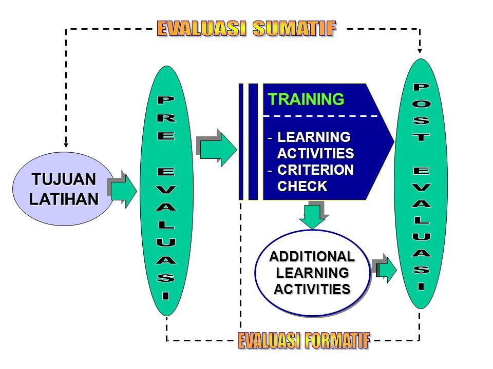 EVALUASI SUMATIF POST EVALUASI PRE EVALUASI EVALUASI FORMATIF TRAINING