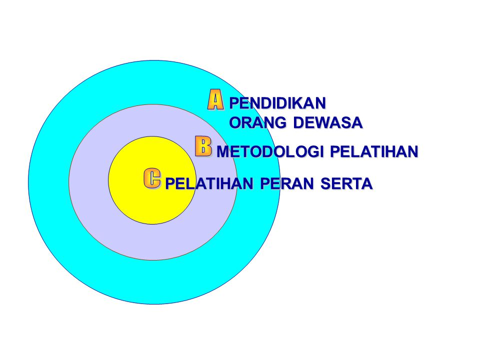 A B C PENDIDIKAN ORANG DEWASA METODOLOGI PELATIHAN