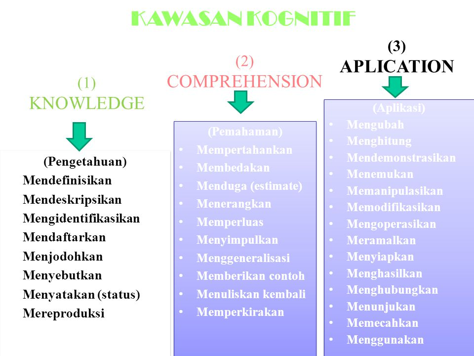 KAWASAN KOGNITIF APLICATION COMPREHENSION (3) (2) (1) KNOWLEDGE