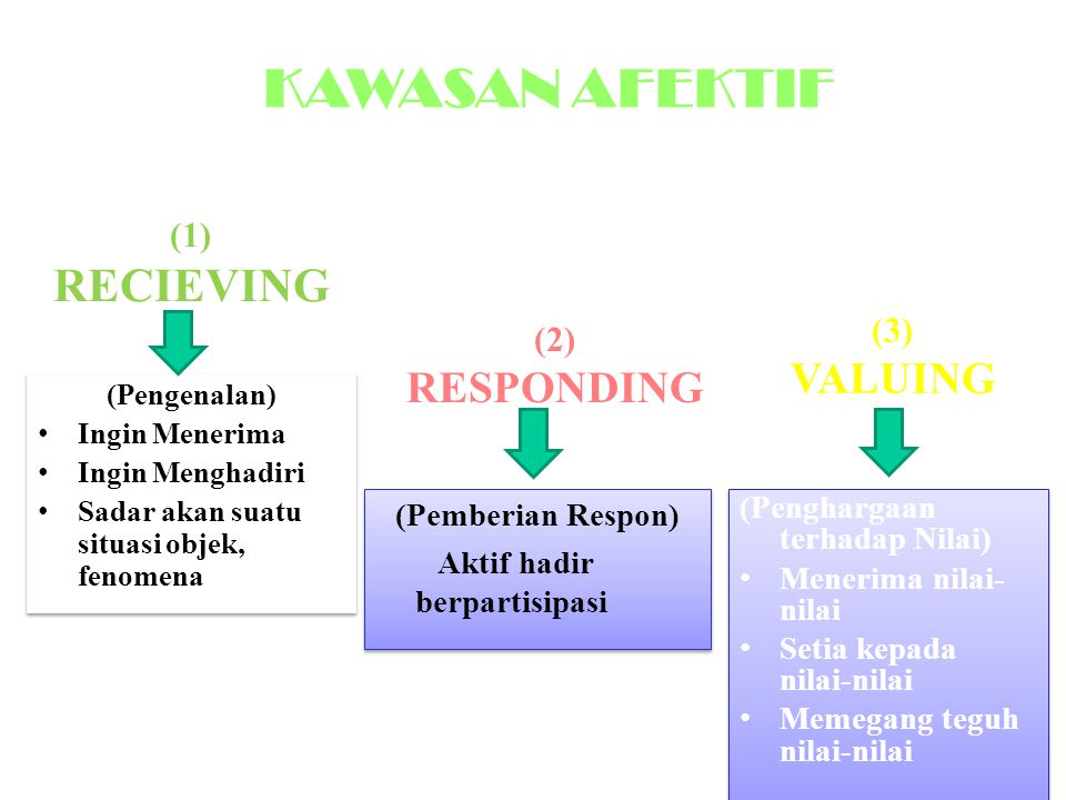 KAWASAN AFEKTIF (1) RECIEVING VALUING RESPONDING (3) (2)