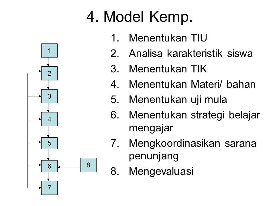 4. Model Kemp. Menentukan TIU Analisa karakteristik siswa
