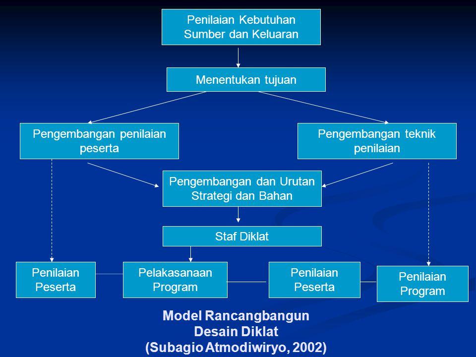 Model Rancangbangun Desain Diklat (Subagio Atmodiwiryo, 2002)