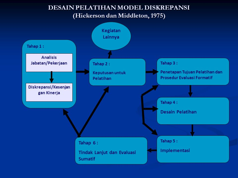 DESAIN PELATIHAN MODEL DISKREPANSI (Hickerson dan Middleton, 1975)