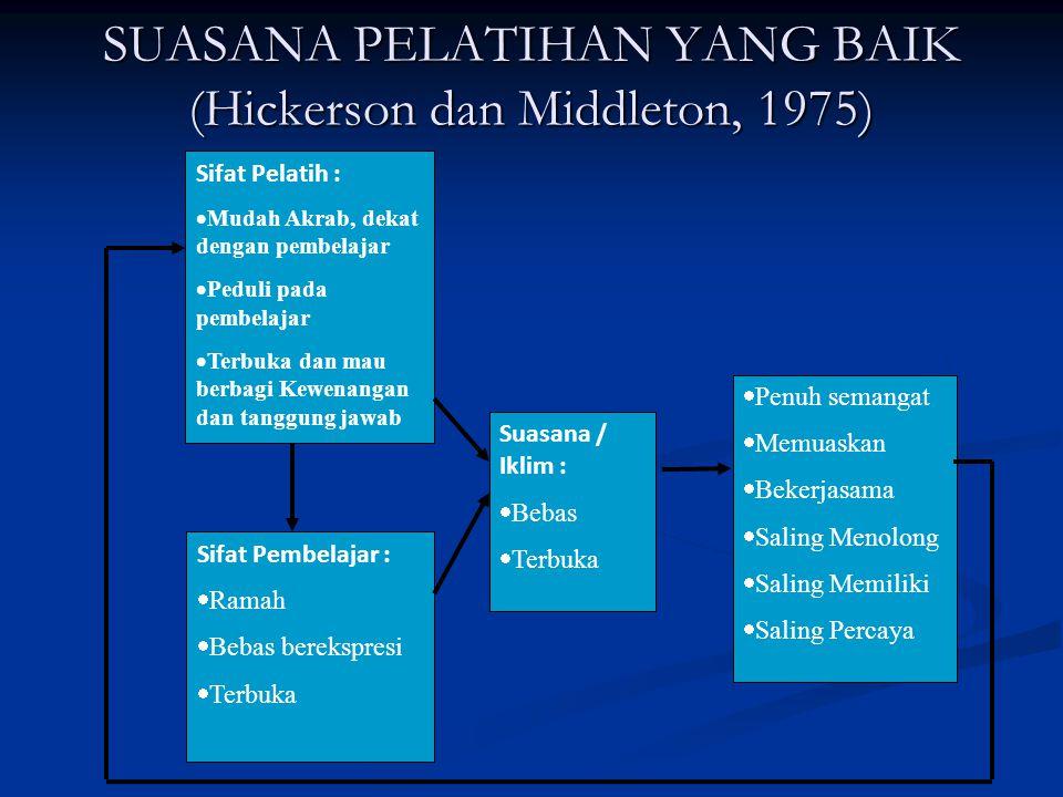 SUASANA PELATIHAN YANG BAIK (Hickerson dan Middleton, 1975)