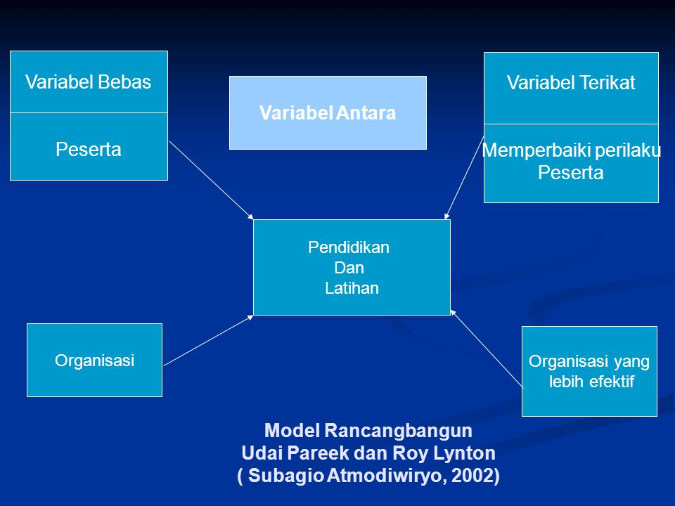 Variabel Bebas Variabel Terikat Variabel Antara Peserta