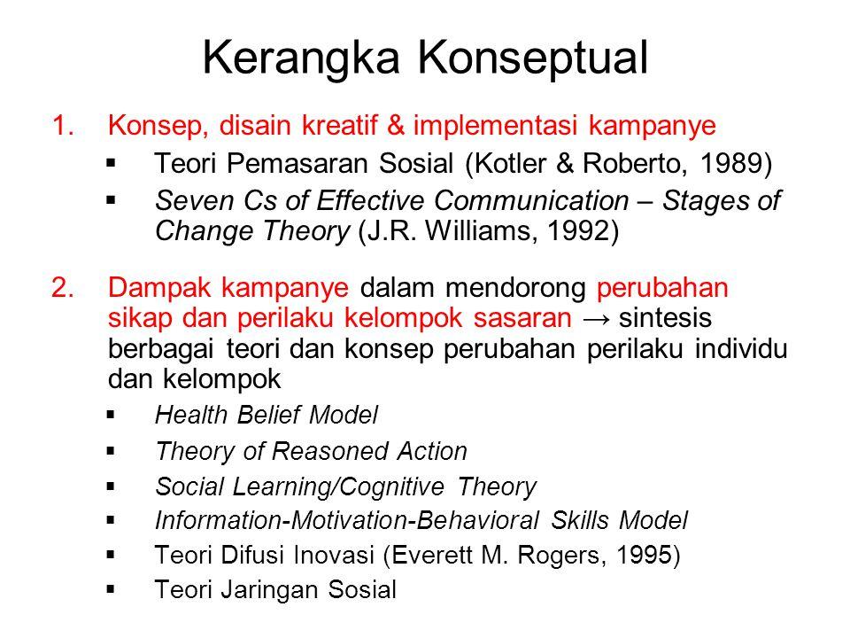 Kerangka Konseptual Konsep, disain kreatif & implementasi kampanye