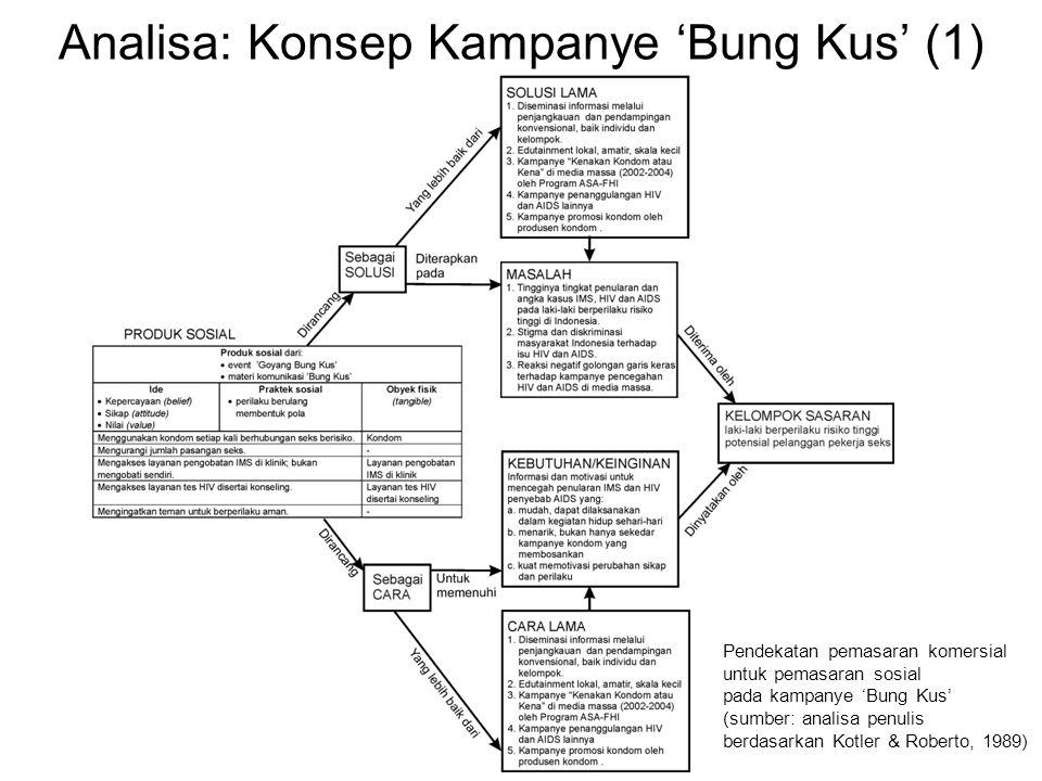 Analisa: Konsep Kampanye 'Bung Kus' (1)