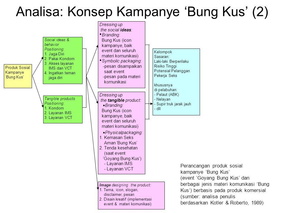 Analisa: Konsep Kampanye 'Bung Kus' (2)