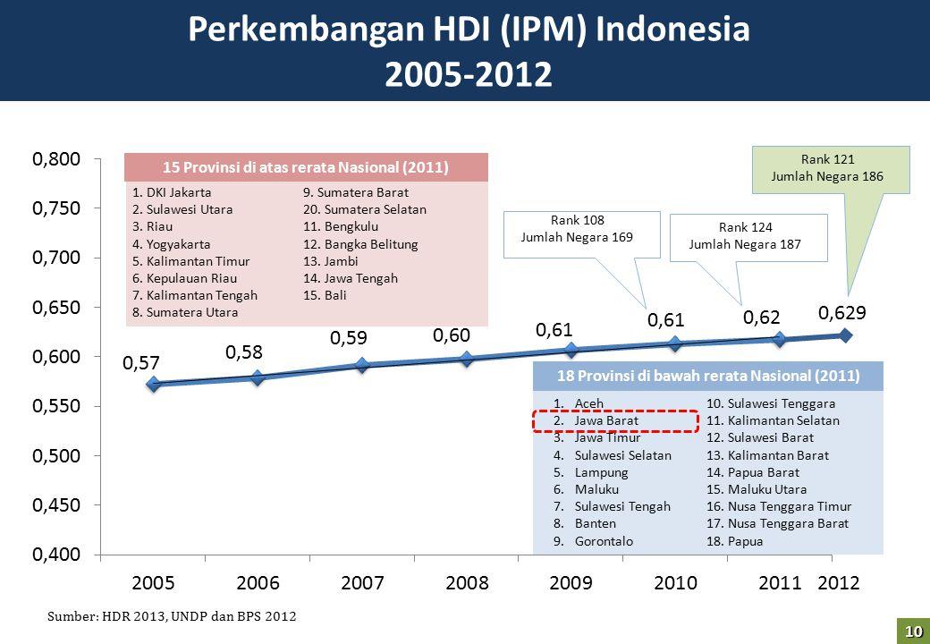 Perkembangan HDI (IPM) Indonesia 2005-2012