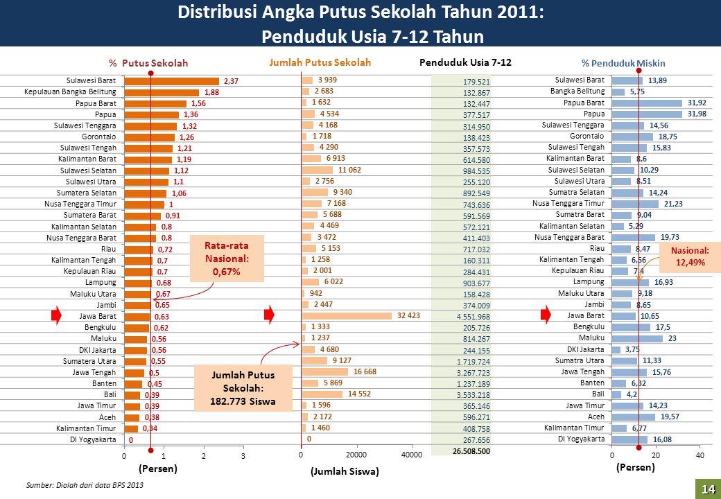 Distribusi Angka Putus Sekolah Tahun 2011: Penduduk Usia 7-12 Tahun
