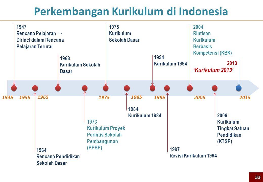Perkembangan Kurikulum di Indonesia