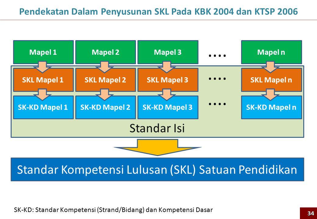 Pendekatan Dalam Penyusunan SKL Pada KBK 2004 dan KTSP 2006