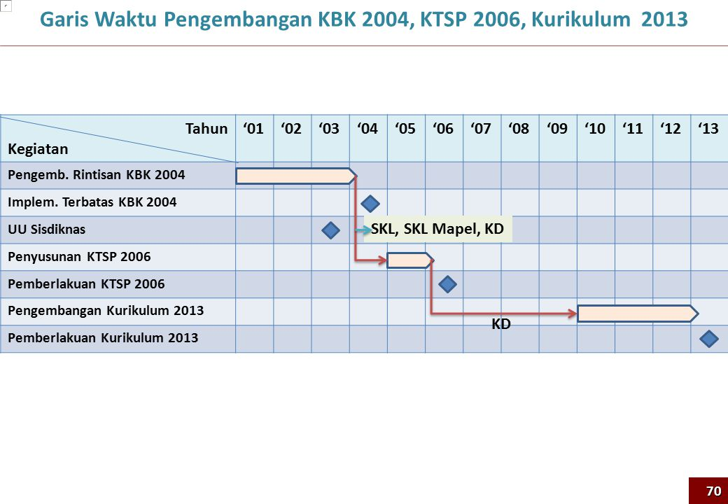 Garis Waktu Pengembangan KBK 2004, KTSP 2006, Kurikulum 2013