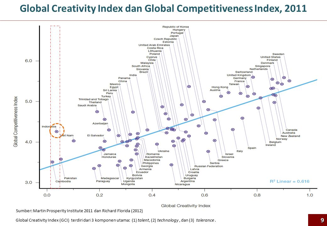 Global Creativity Index dan Global Competitiveness Index, 2011