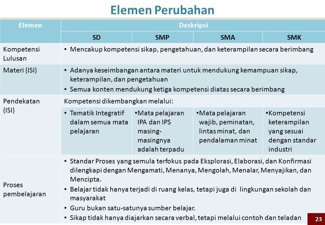 Elemen Perubahan Elemen Deskripsi SD SMP SMA SMK Kompetensi Lulusan