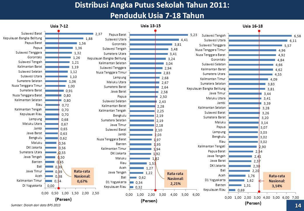 Distribusi Angka Putus Sekolah Tahun 2011: Penduduk Usia 7-18 Tahun