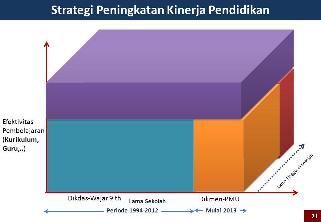 Strategi Peningkatan Kinerja Pendidikan