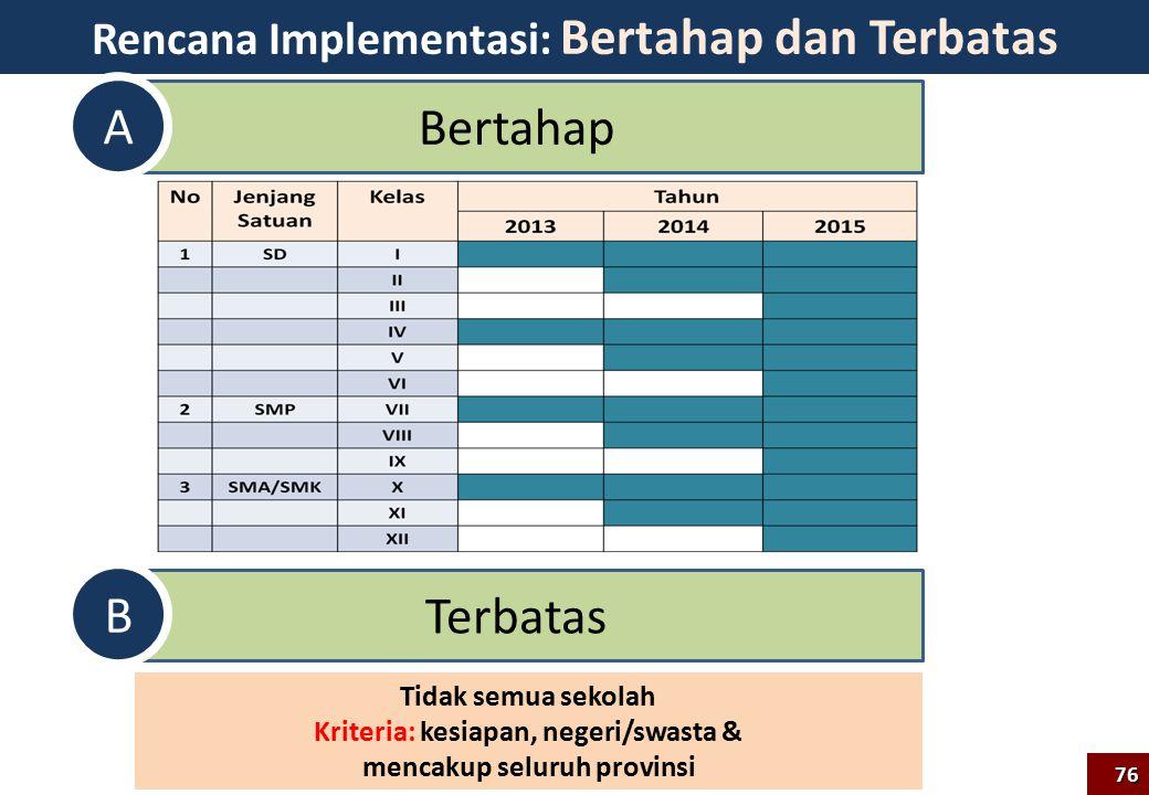 A Bertahap B Terbatas Rencana Implementasi: Bertahap dan Terbatas