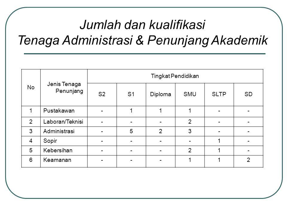 Jumlah dan kualifikasi Tenaga Administrasi & Penunjang Akademik
