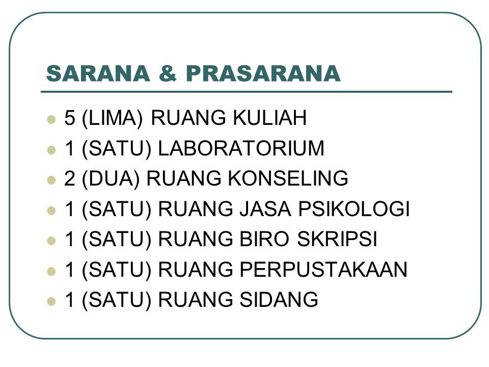 SARANA & PRASARANA 5 (LIMA) RUANG KULIAH 1 (SATU) LABORATORIUM