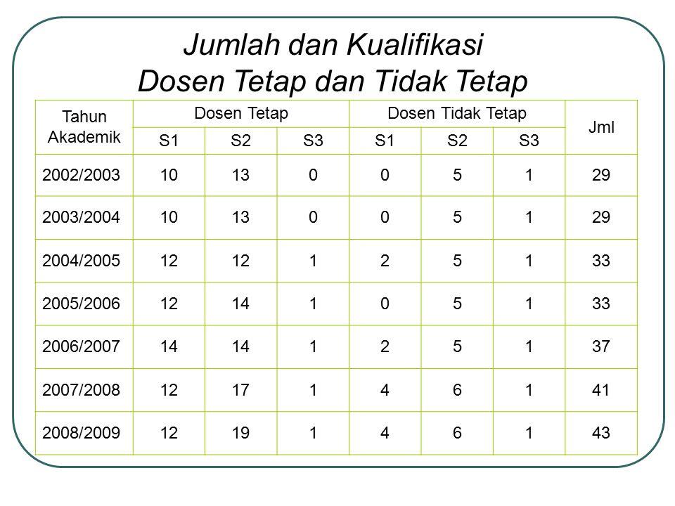 Jumlah dan Kualifikasi Dosen Tetap dan Tidak Tetap