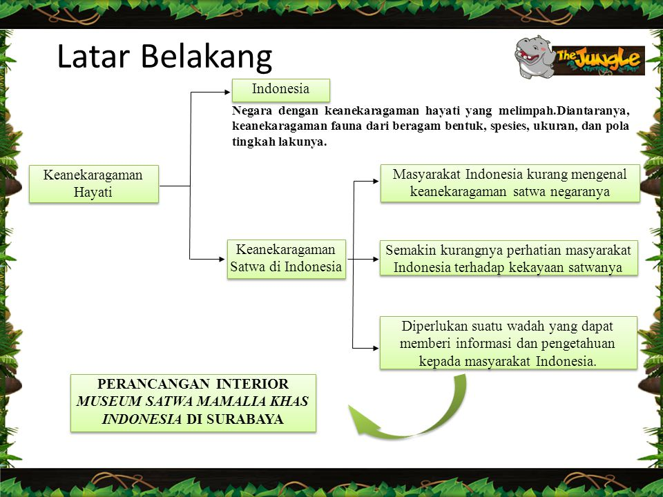 PERANCANGAN INTERIOR MUSEUM SATWA MAMALIA KHAS INDONESIA DI SURABAYA