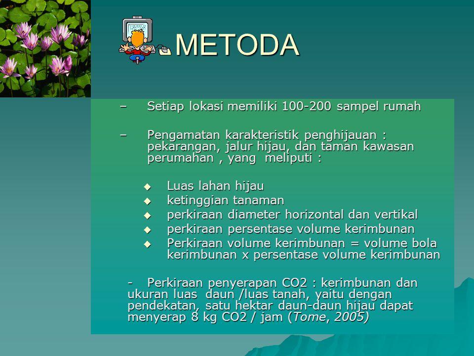 METODA Setiap lokasi memiliki 100-200 sampel rumah