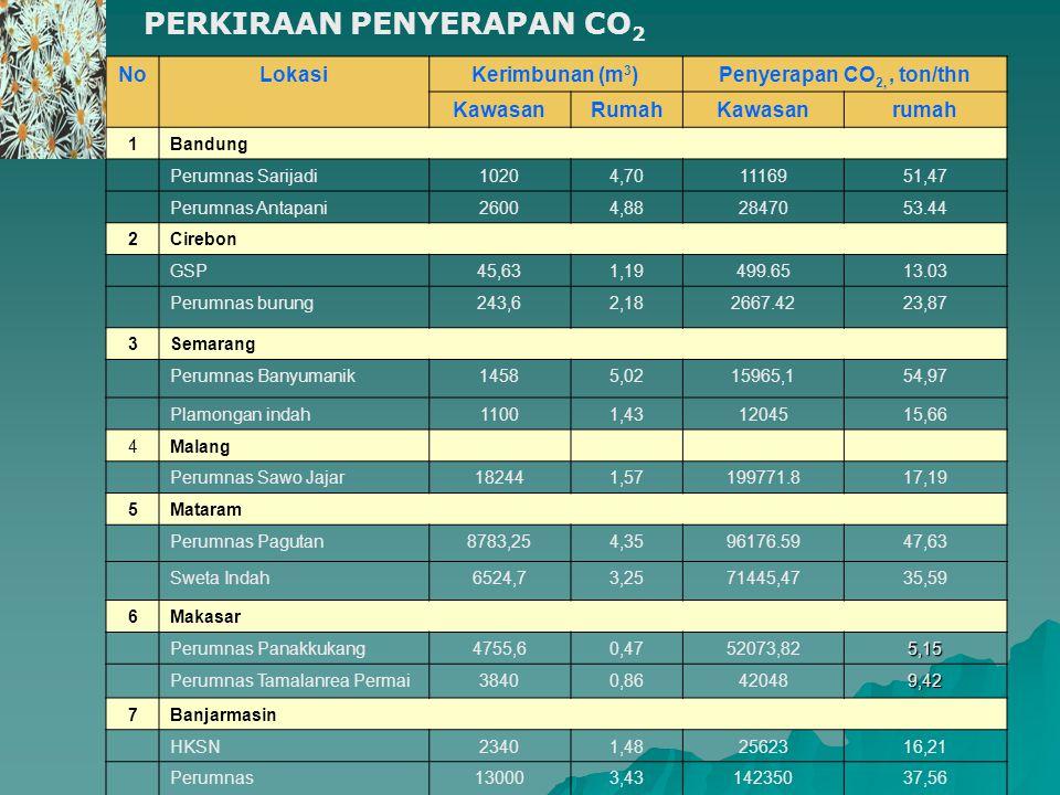 PERKIRAAN PENYERAPAN CO2