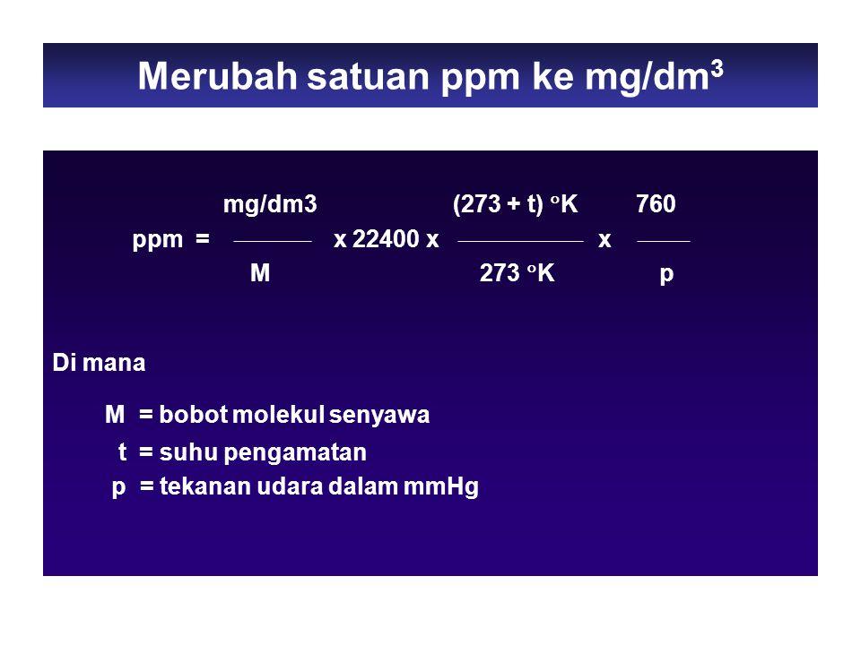 Merubah satuan ppm ke mg/dm3