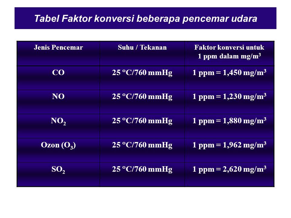 Tabel Faktor konversi beberapa pencemar udara
