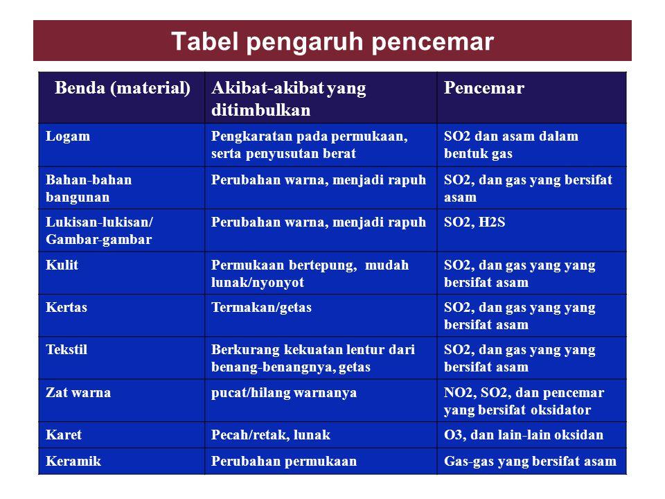 Tabel pengaruh pencemar