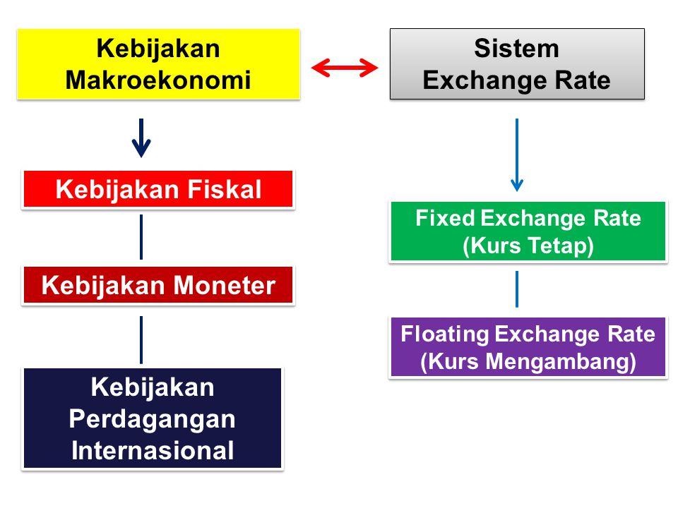 Kebijakan Makroekonomi Sistem Exchange Rate