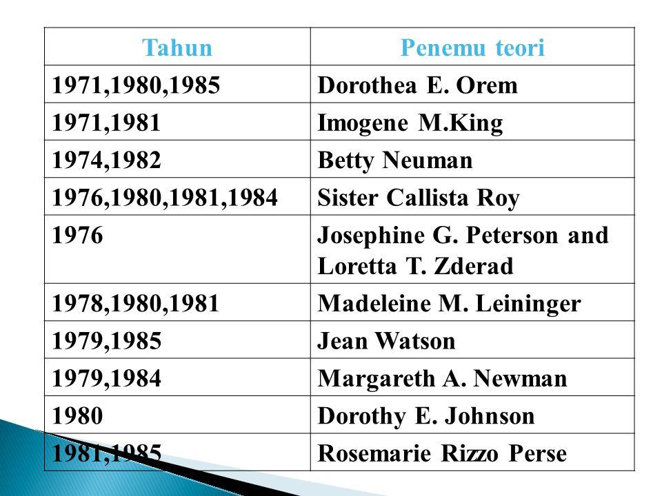 Tahun Penemu teori. 1971,1980,1985. Dorothea E. Orem. 1971,1981. Imogene M.King. 1974,1982. Betty Neuman.