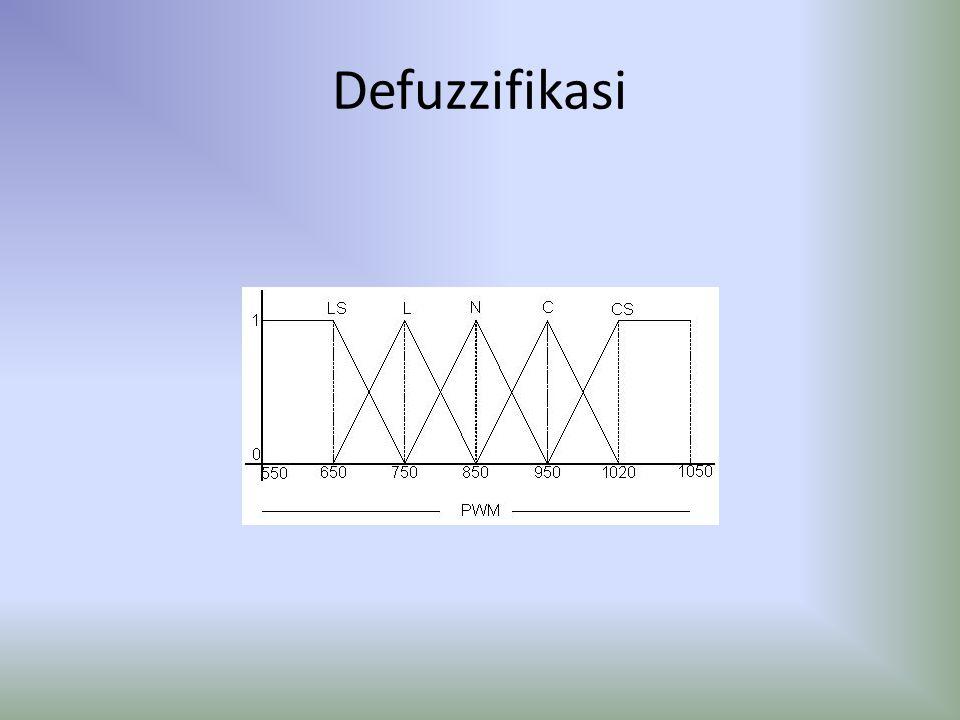 Defuzzifikasi