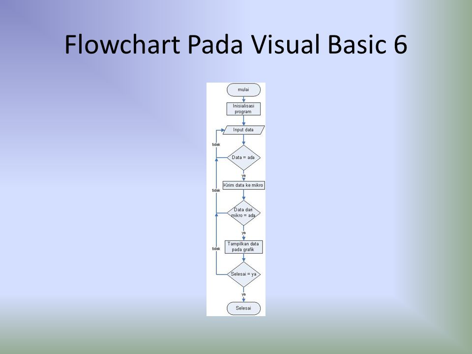 Flowchart Pada Visual Basic 6