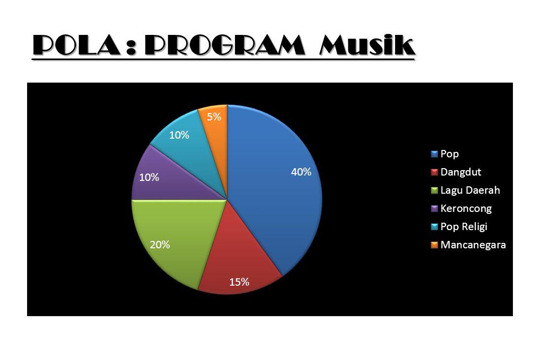 POLA : PROGRAM Musik